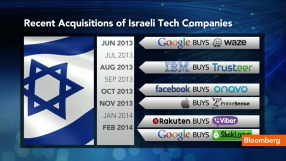 Israeli Companies Purchases