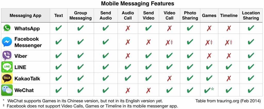 Mobile Messaging Features
