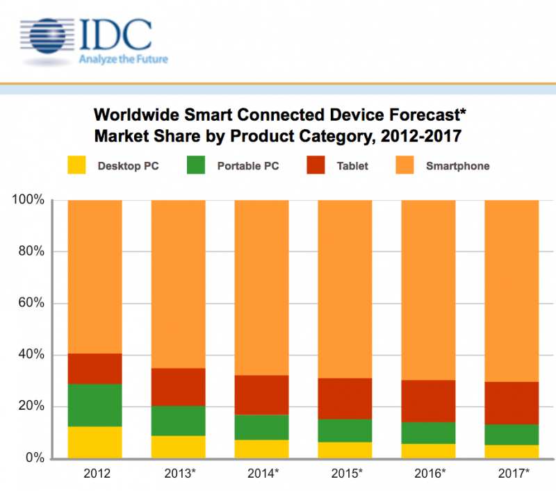 IDC-Smart-Connected-Devices