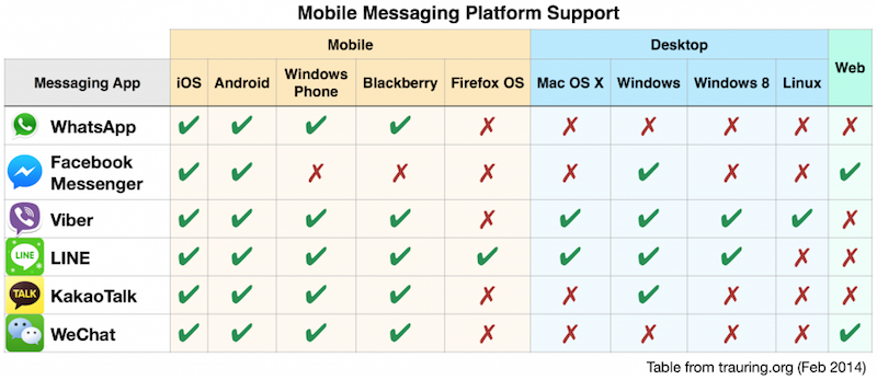 Mobile-Messaging-Platform-Support-800x347