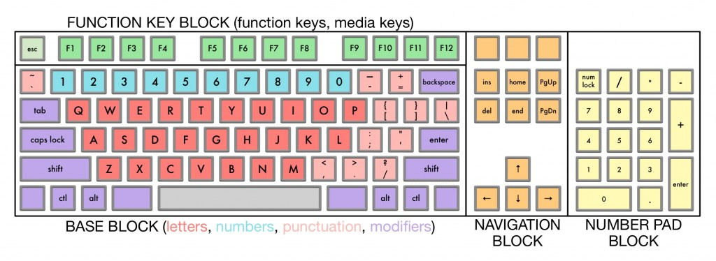 Full-Size Keyboard Layout