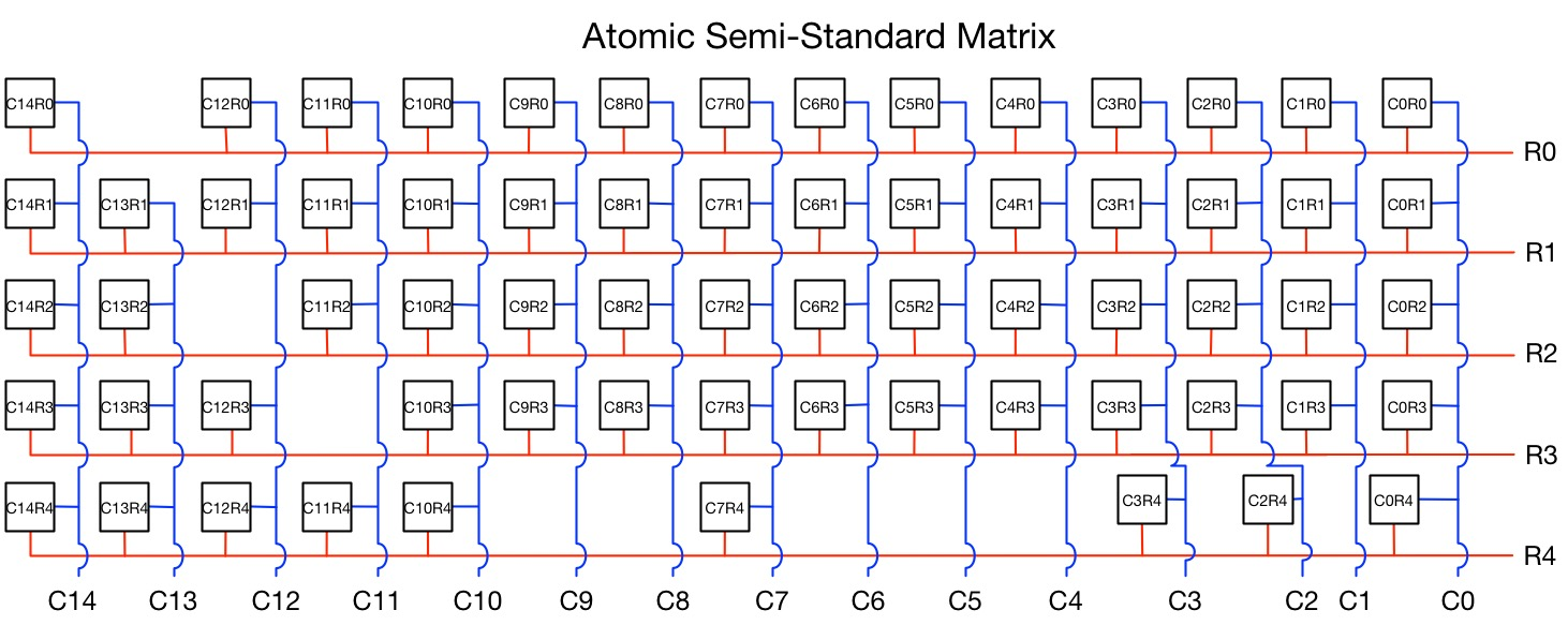 Atomic Semi-Standard Matrix (Corrected)