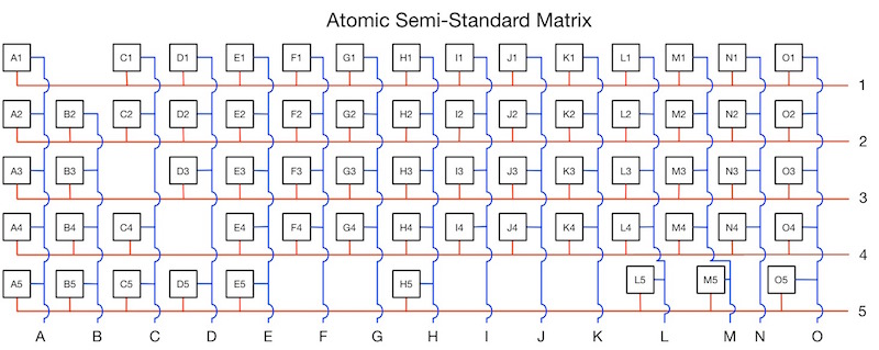 Atomic Semi-Standard Matrix