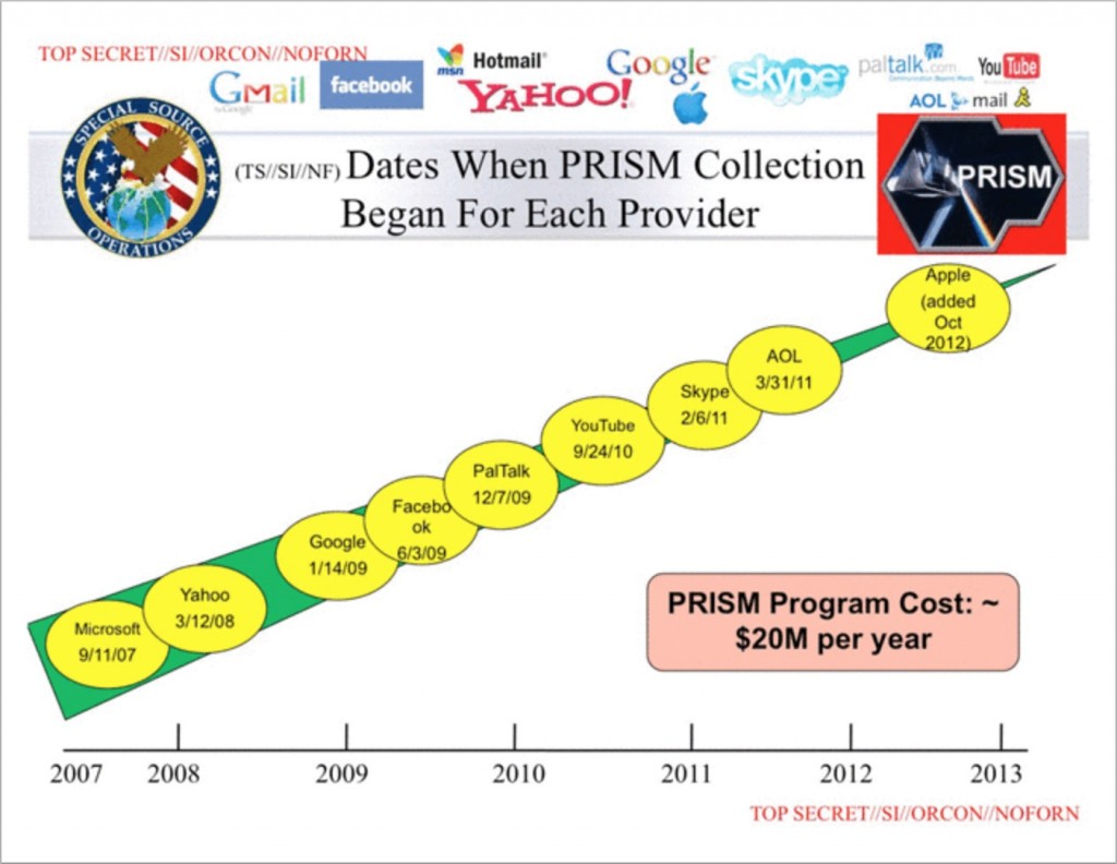 PRISM E-mail Data Collection